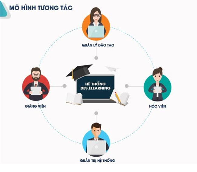 Hệ thống e-learning